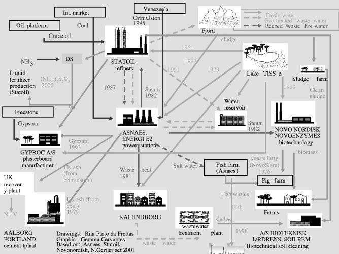 industrial ecology in kalundborg  denmark