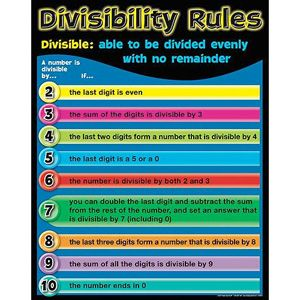Divisibility Rules Poster Divisibility Rules Homeschool Math Learning Math