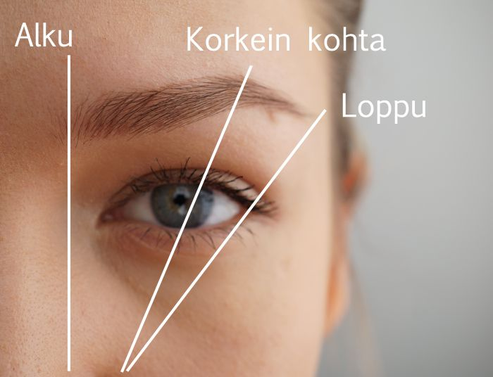 Kulmakarvojen Muotoilu