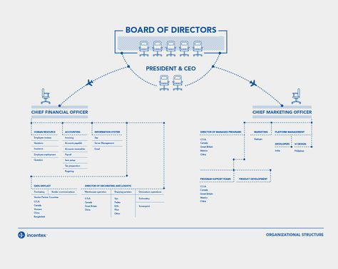 Organizational structure-organizational chart design-corporation - business organizational chart