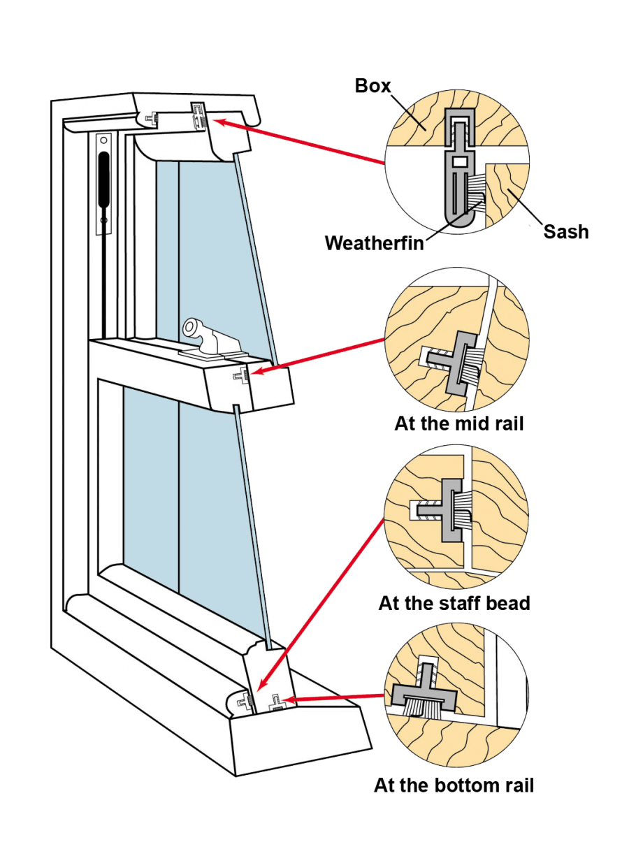 Ventrolla Products Draught Proofing for Sash Windows
