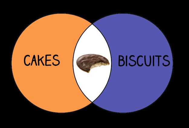 22 Venn Diagrams Only British People Will Understand British People