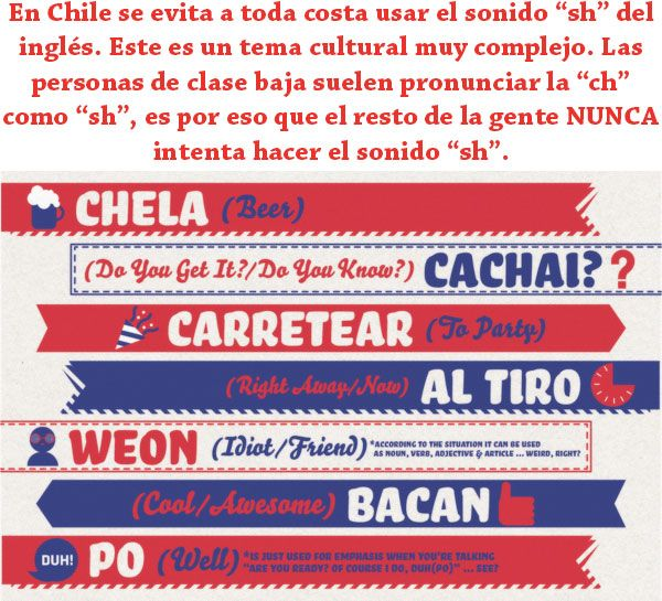 Chilean Spanish Veintemundos Magazines Aprender Espanol Hispanoparlante Expresiones Populares