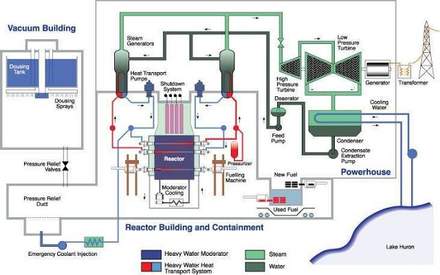 How A Nuclear Reactor Works Electrical Engineering Books Electrical Engineering Books Electronic Engineering Engineering