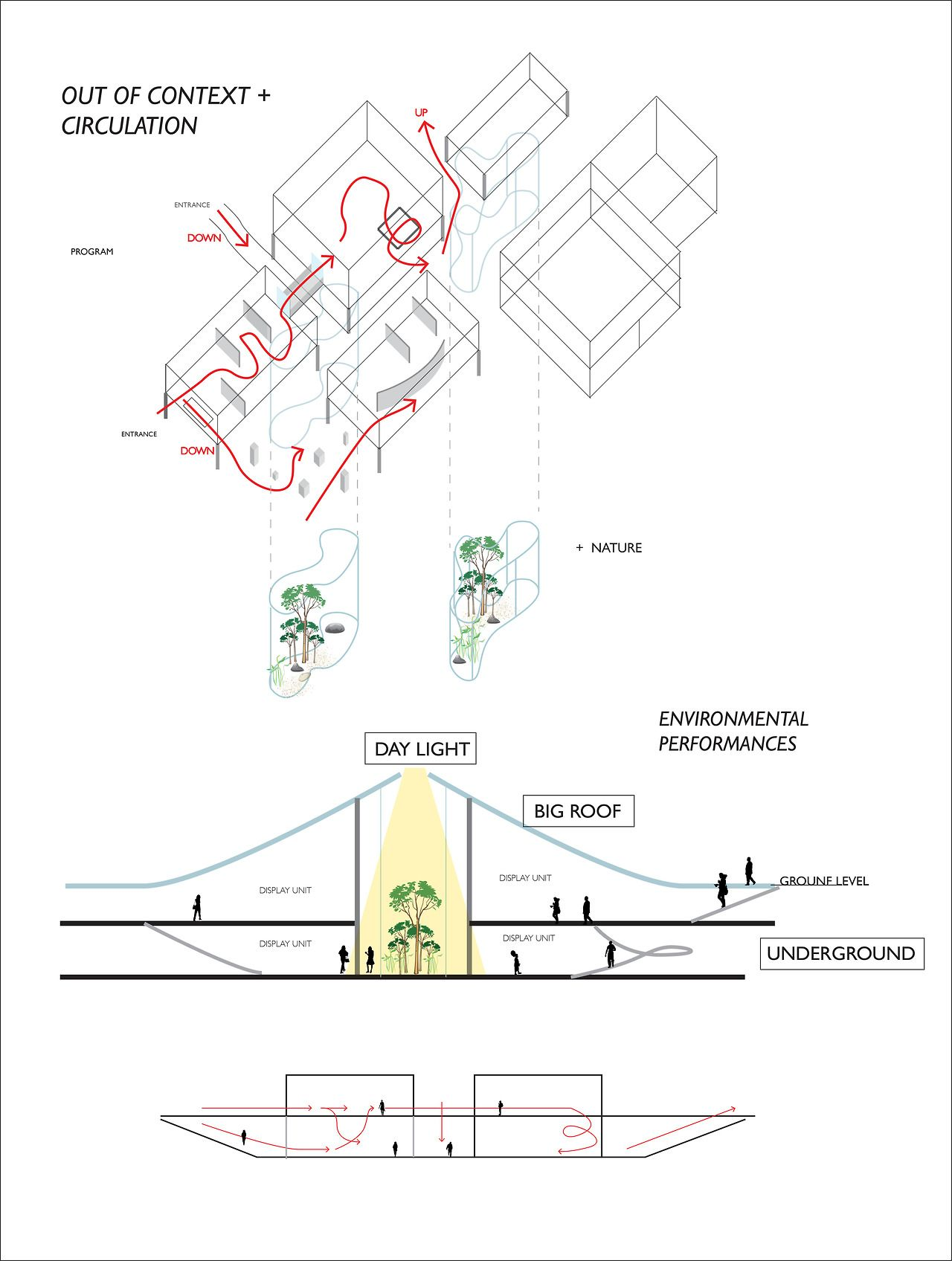 medium resolution of chacha chanya niyomsith 5434726425 section and circulation diagram illustrating the environmental performances and circulation