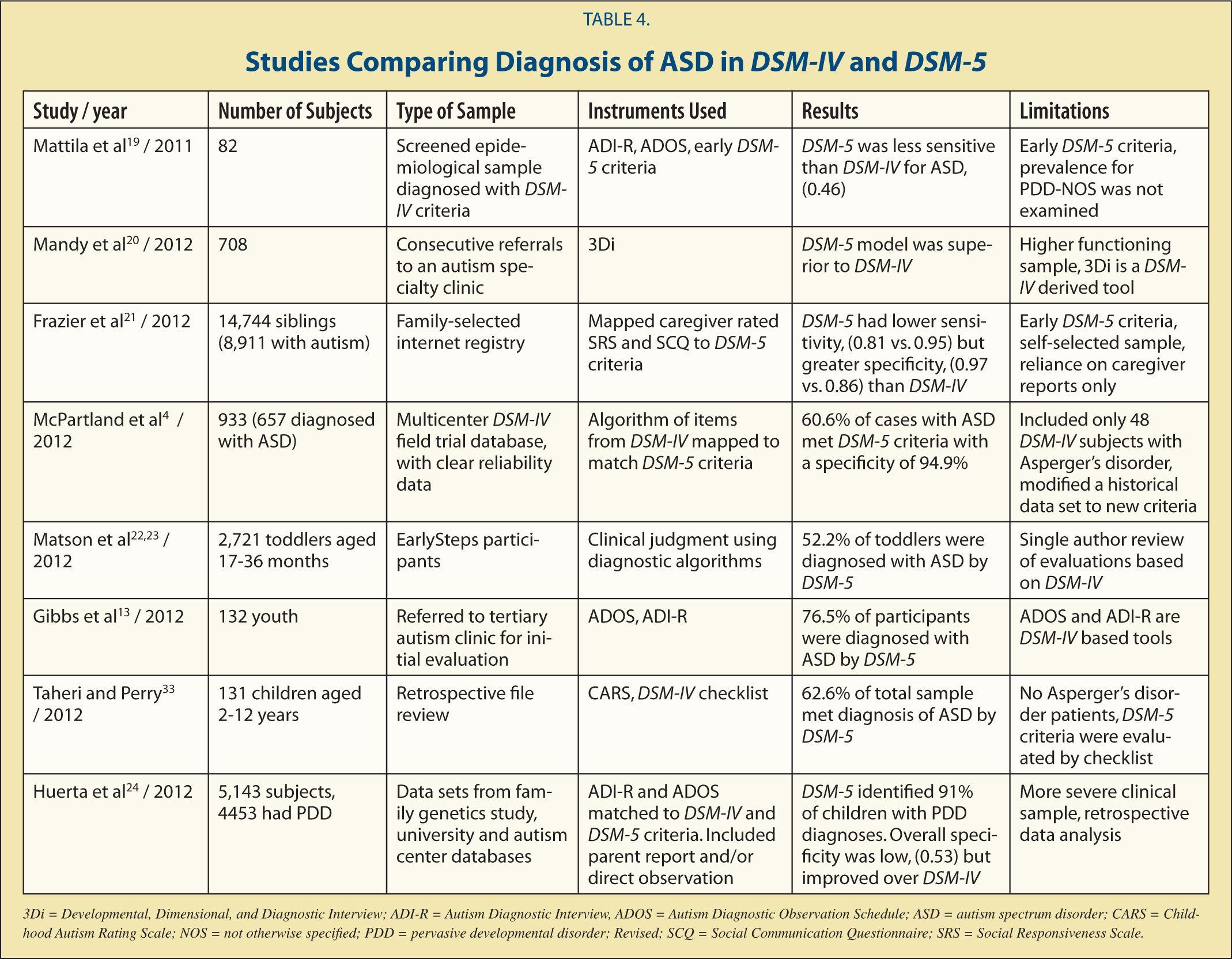 insurance DSM 5 ASD