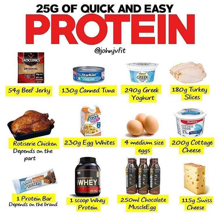 230 g protein a day diet