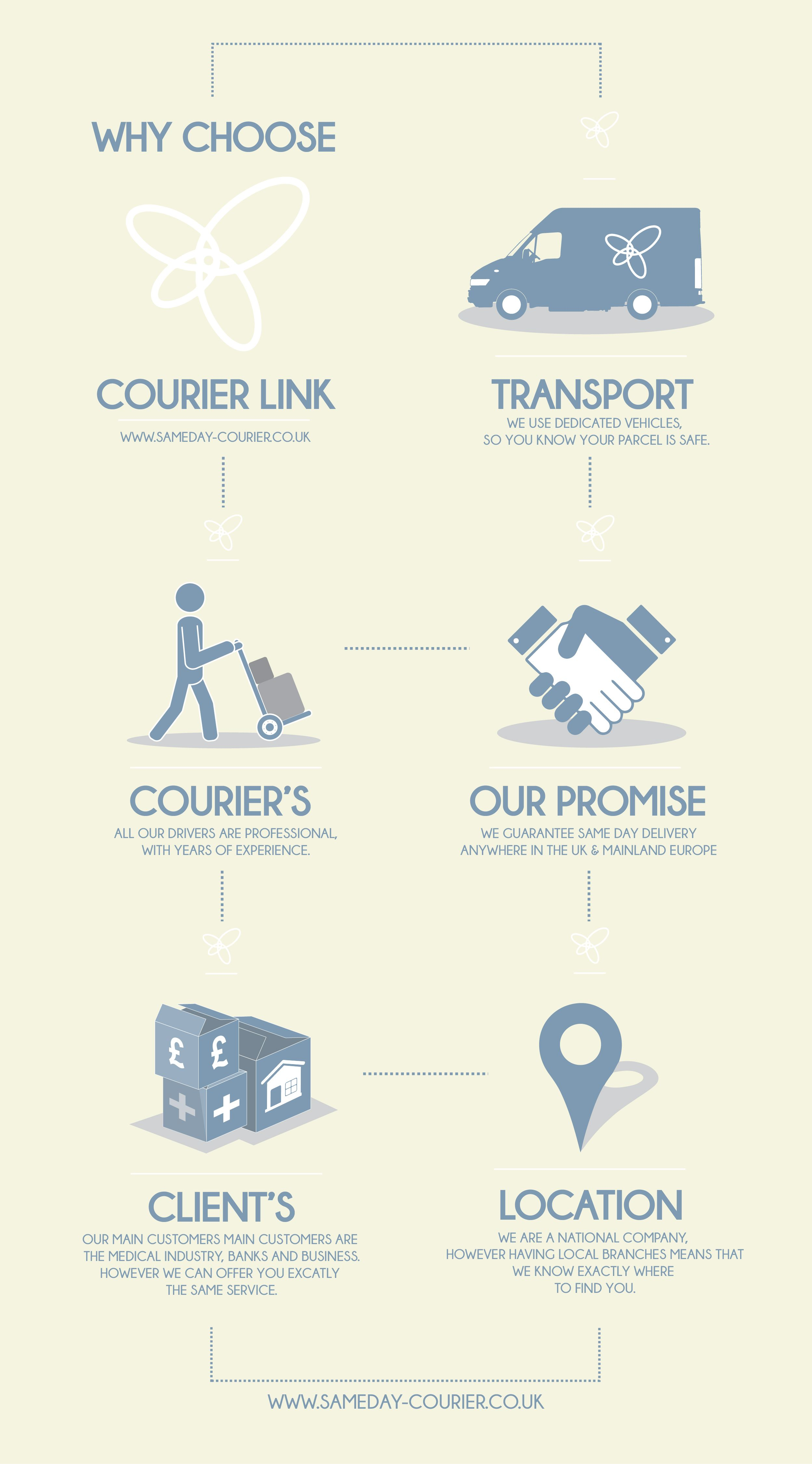 Courier Link Why Choose A Courier Infographic Infographic Courier Medical