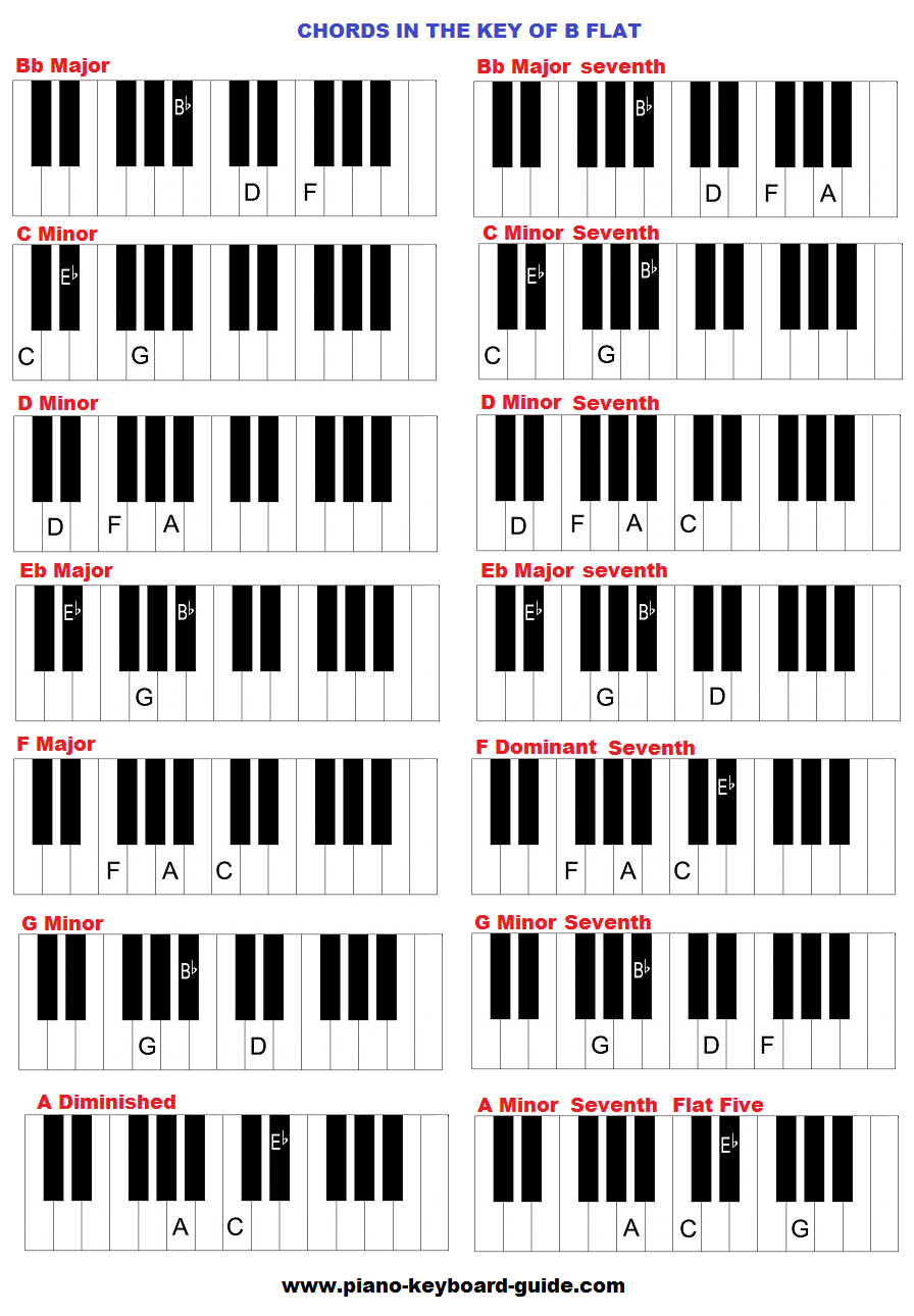 Bb Major Piano Chords Google Search Piano Pinterest Pianos