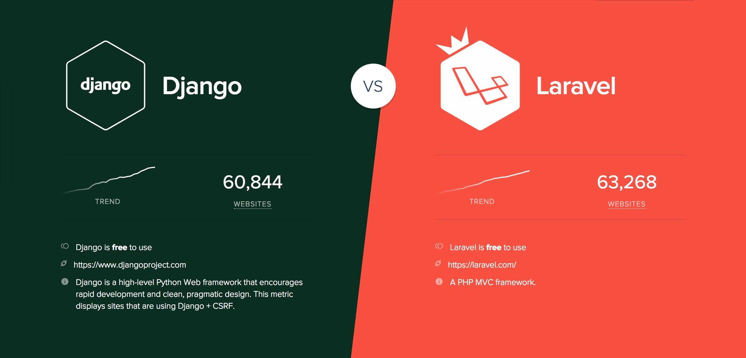 Django vs Laravel compare | Technology Compare | Python web