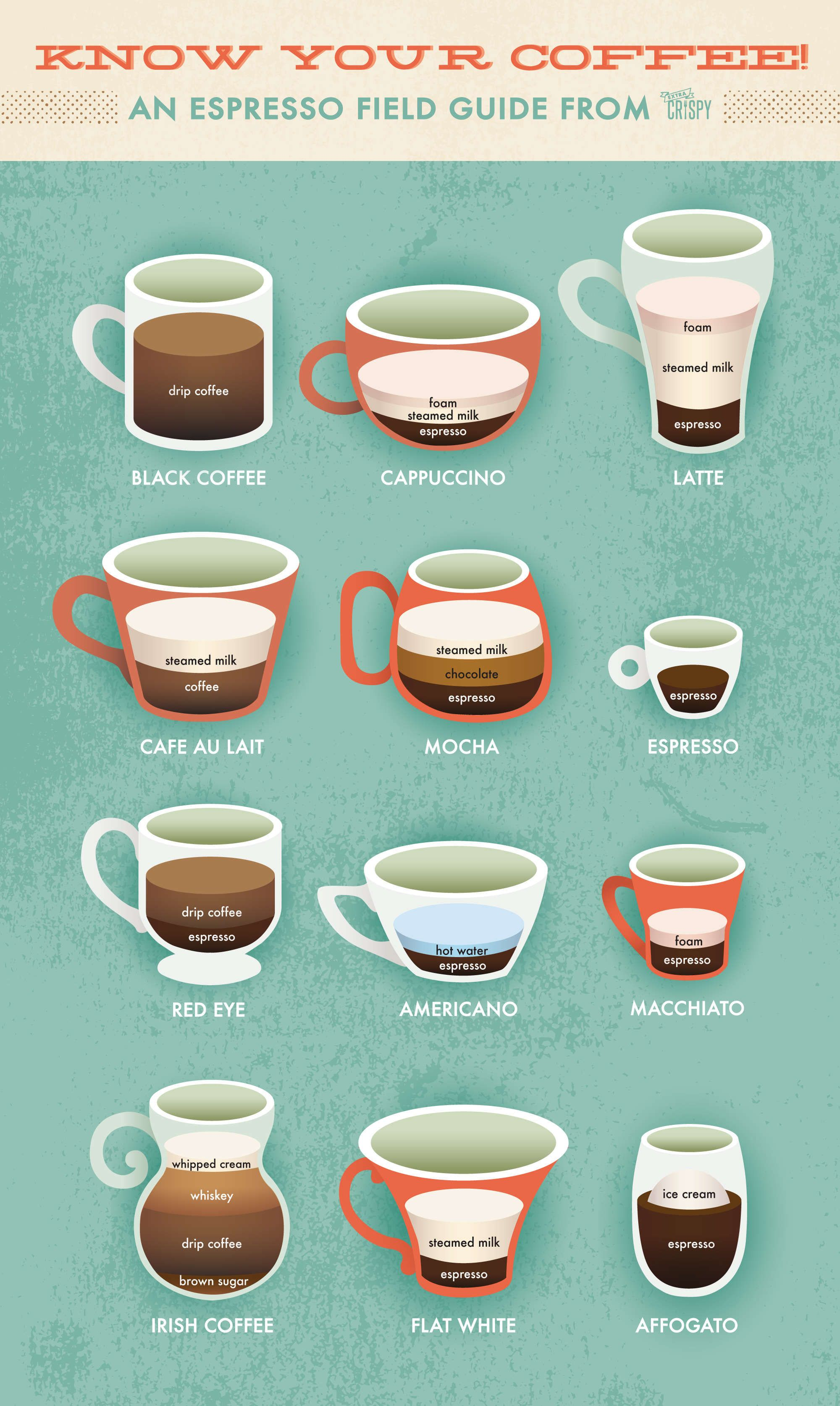 Latte vs. Cappuccino An Extra Crispy Guide to Espresso