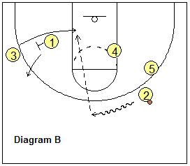 "#Basketball Play – ""Heat"" - Coach's Clipboard"