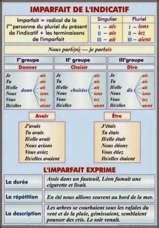 imparfait et ses valeurs | Cours de français, Conjugaison ...