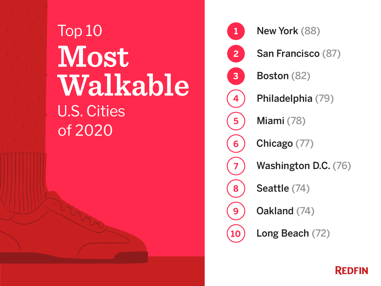 Redfin Unveils the Most Walkable U.S. Cities of 2020 in