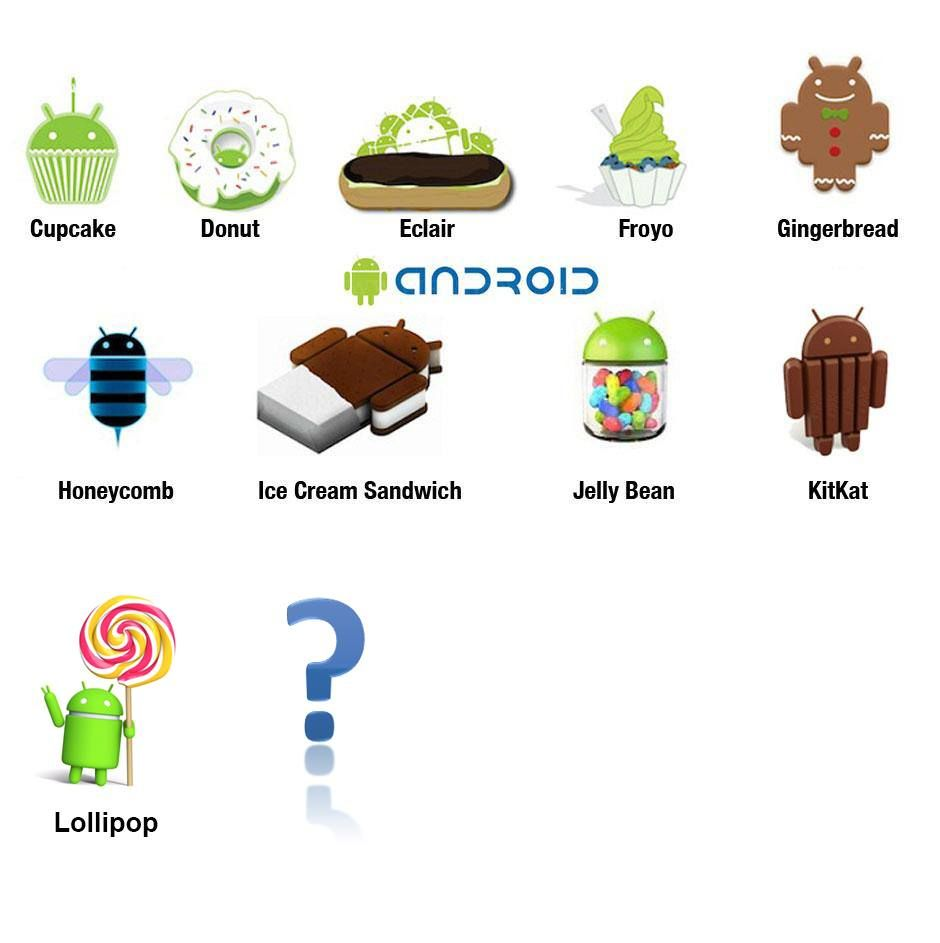 Do You Know Android Versions?