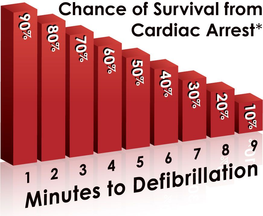 Chance Of Survival From Cardiac Arrest Minutes To Defibrillation Cardiac Arrest Cardiac Heart Disease Awareness
