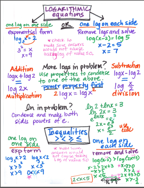 Logarithmic Equations and Inequalities Study Guide | Algebra