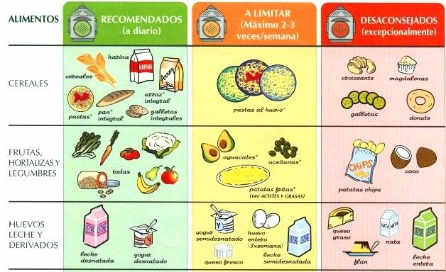 Tabla alimentacion saludable