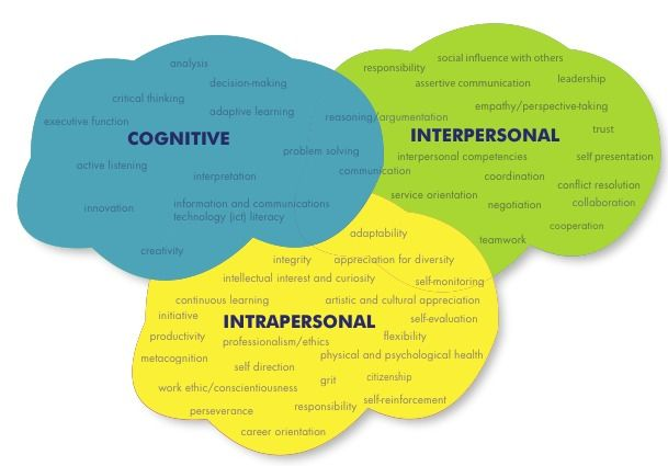 Deeper Learning A Collaborative Classroom Is Key ~ Deeper learning and st century skills pinterest