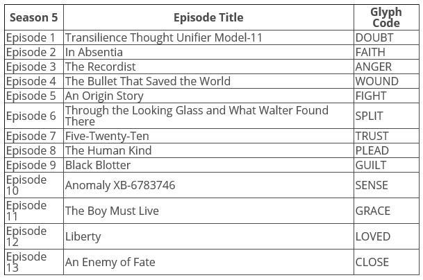 "Recap of ""fringe"" season 5 episode 8   recap guide."