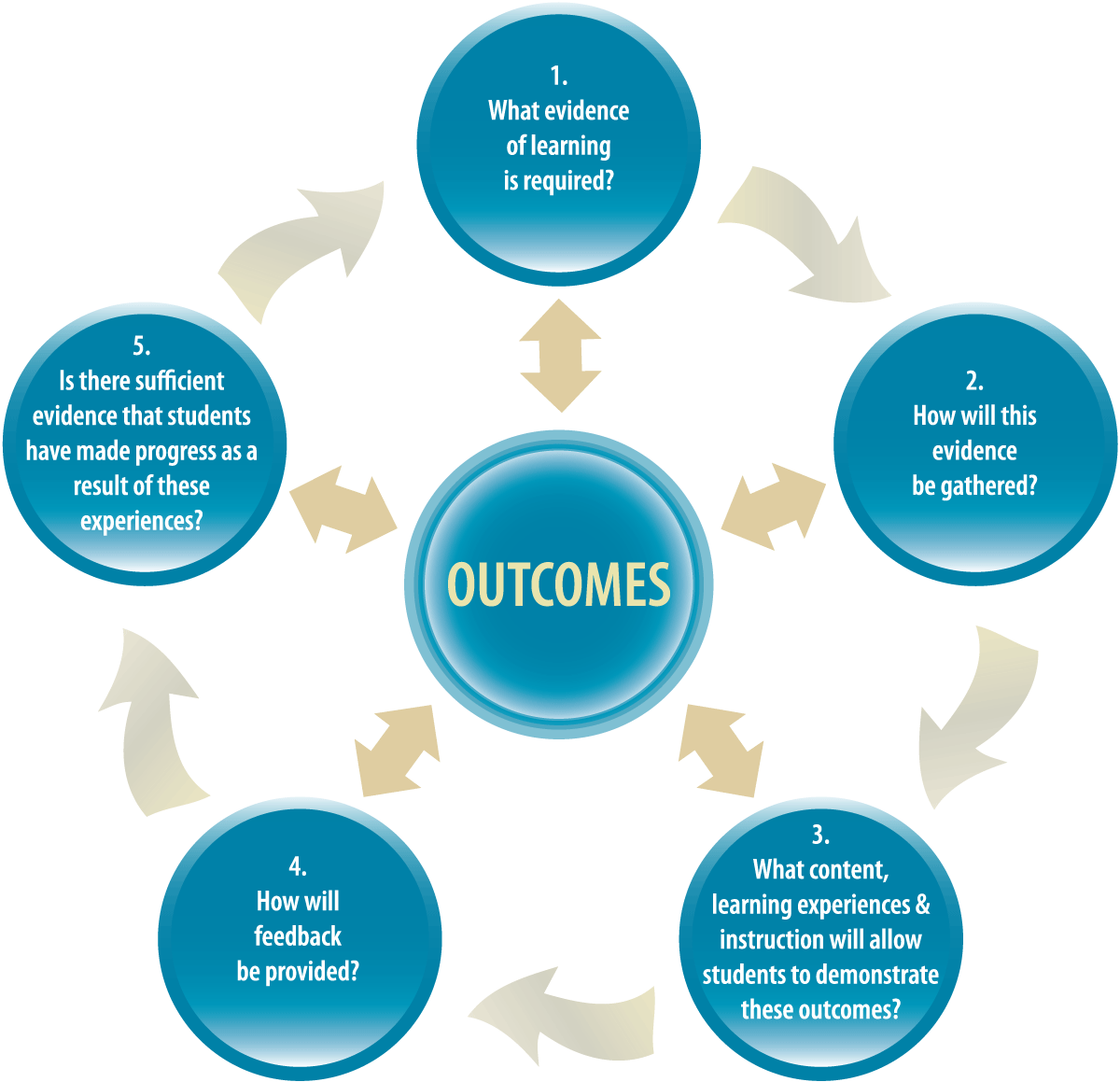 Nswdec Board Of Studies  Assessment   Outcomes Diagram