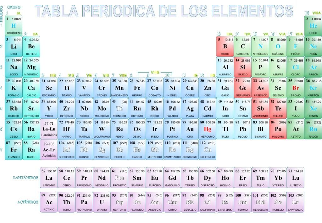 Tabla periodica para imprimir groups tabla periodica dinamica table tabla periodica para imprimir groups tabla periodica dinamica table periodica completa table periodica elementos urtaz Image collections