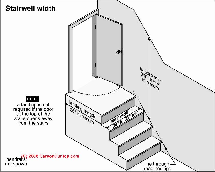 Stair Width And Headroom Stair Layout Stairs Standard Staircase