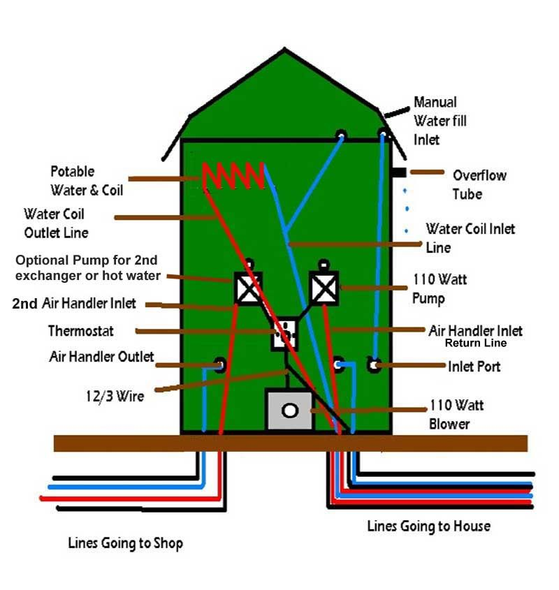 outside wood burning furnace plumbing installation kit for the rh pinterest ie Indoor Wood Boiler Diagram Wood Furnace Thermostat Wiring
