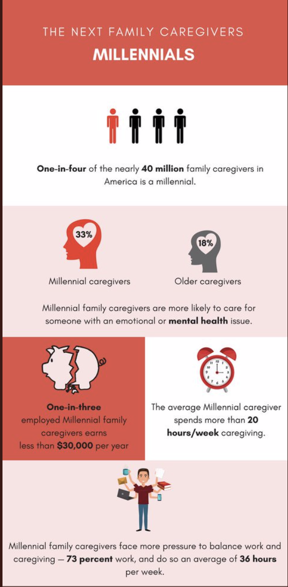 The Next Family Caregivers Millennials (With images