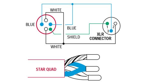 the importance of star quad microphone cable wire cable and the two wiring diagram for star quad cable connect the two white wires together at each