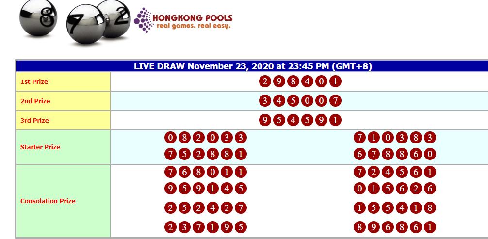 Result Hk Pools Senin 23 November 2020 17 Desember Rabu