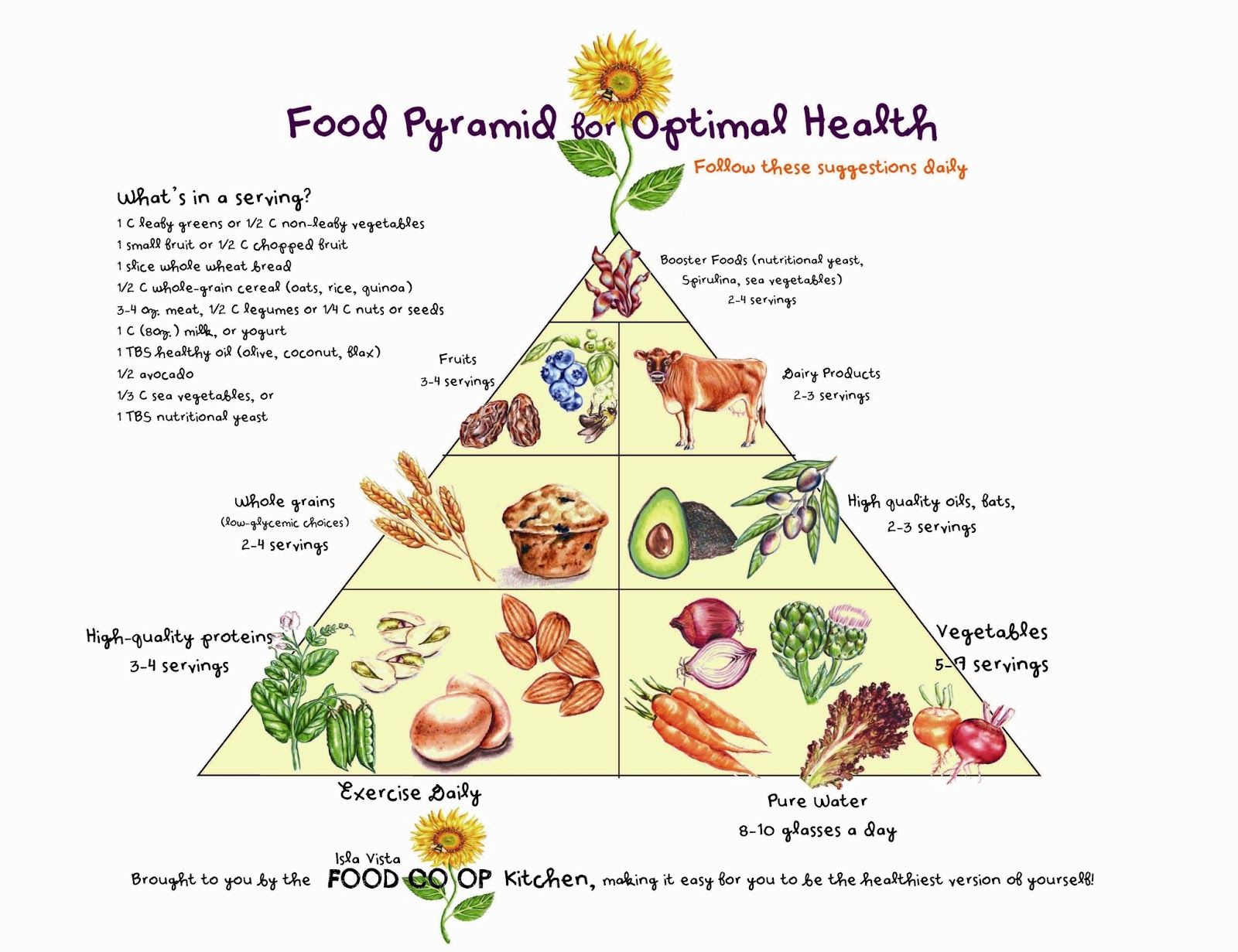 Food Pyramid For Optimal Health