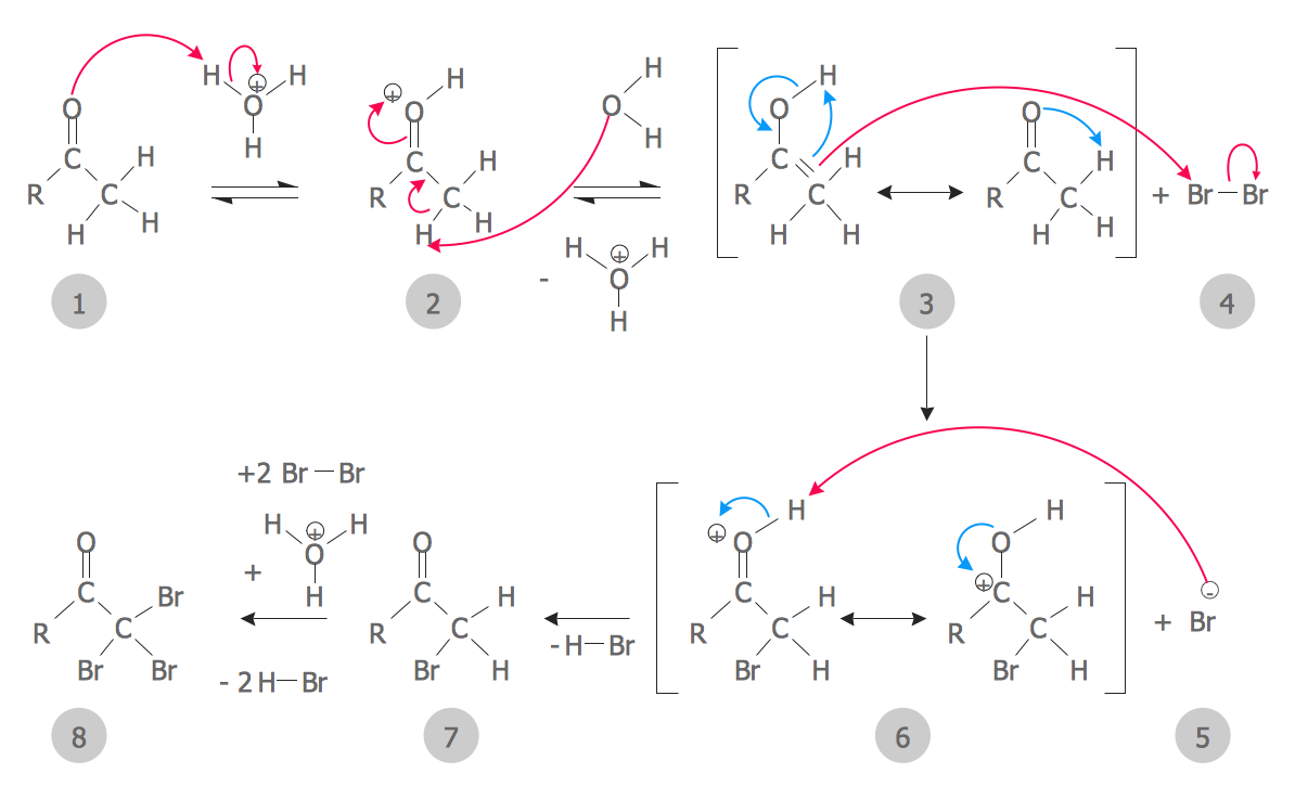 This Diagram Was Created In Conceptdraw Pro Using The Chemical