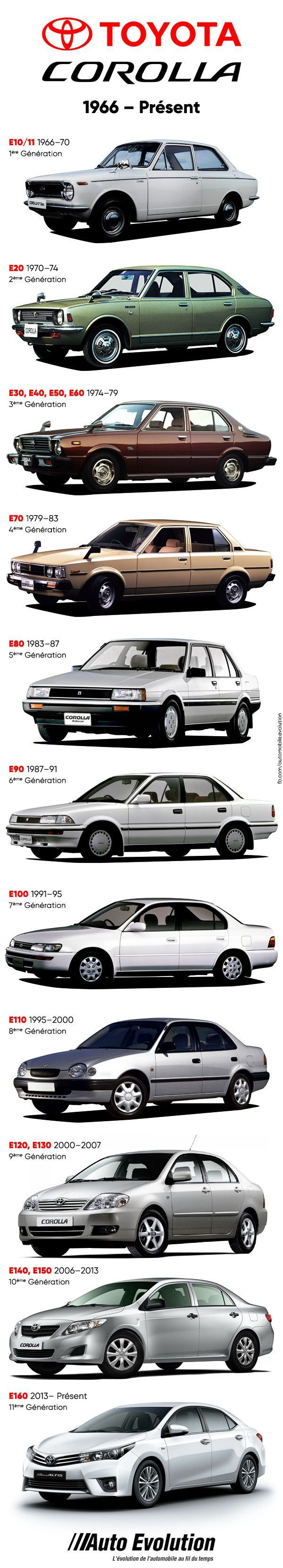 Toyota Corolla History   Robin  Corolla history Robin Toyota  Toyota Corolla History   Robin is part of Toyota corolla -