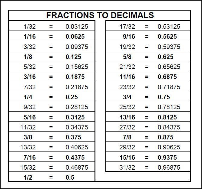 graphic relating to Printable Fractions to Decimals Chart named Dimensions Conversion Chart Cant study a tape evaluate