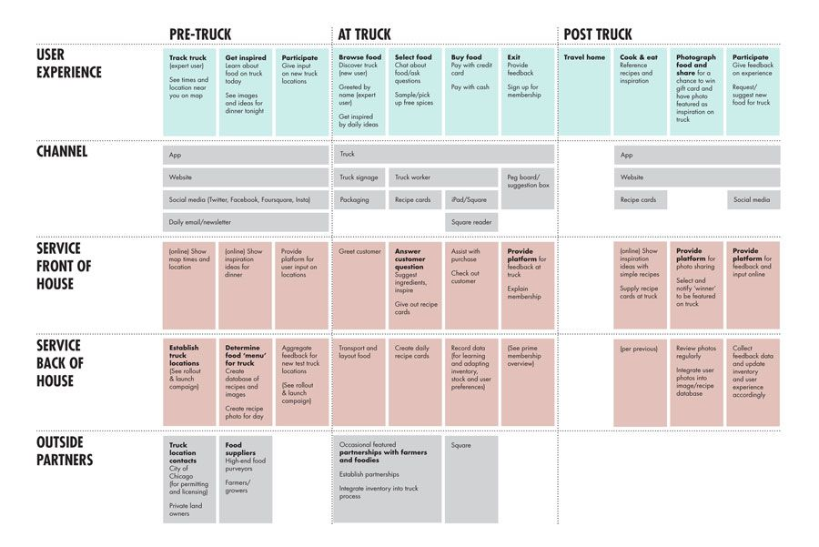 Different way to represent channels Service Blueprint Pinterest - new blueprint hair design