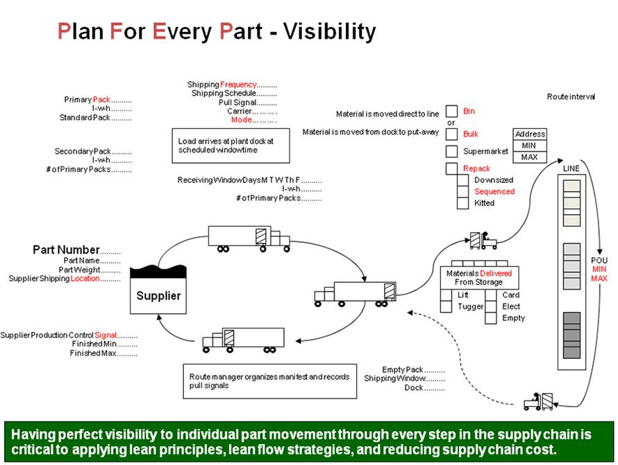Material Flow Strategy Implementation Plan For Every Part Pfep