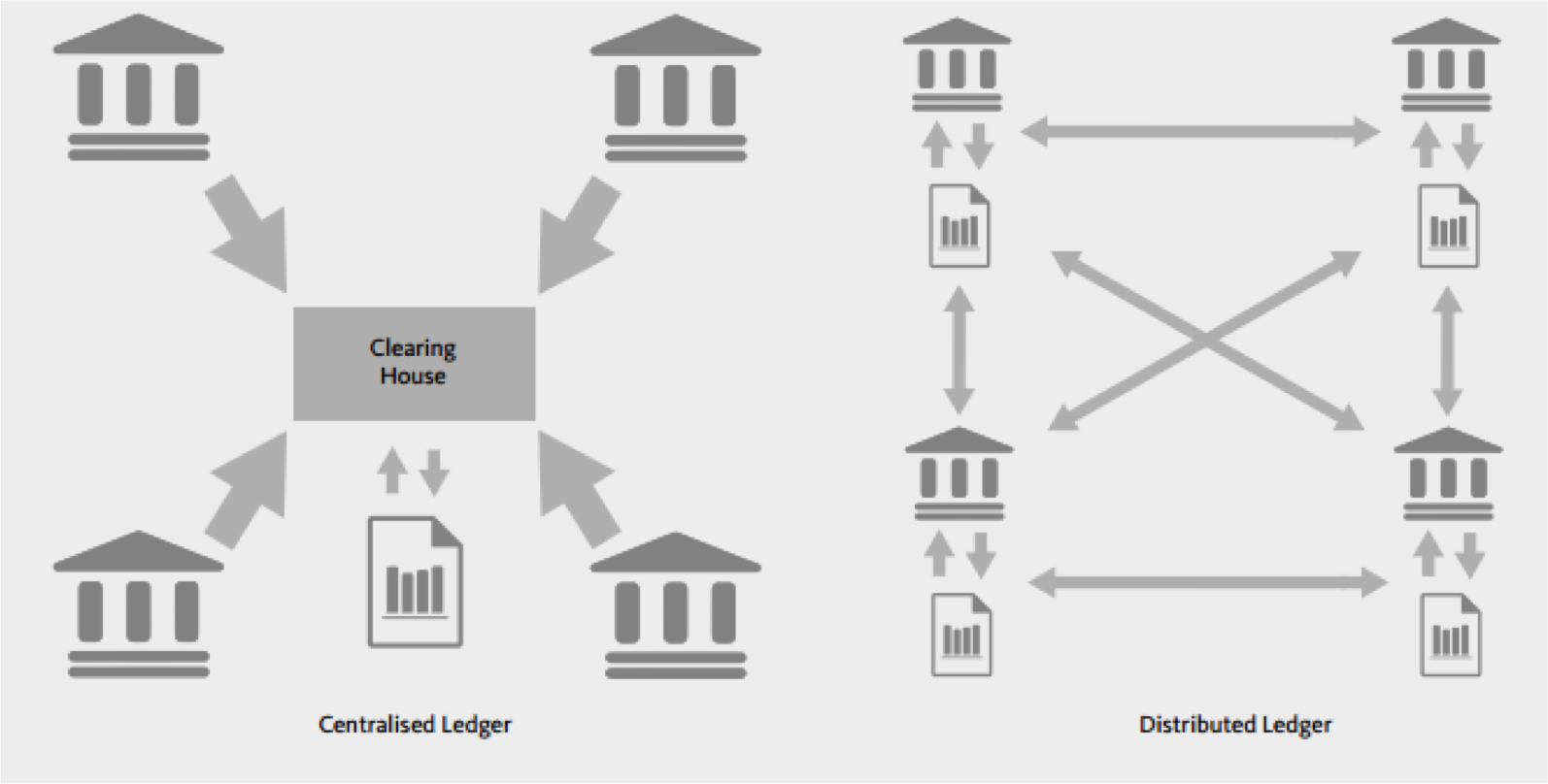 centralized vs distributed ledger