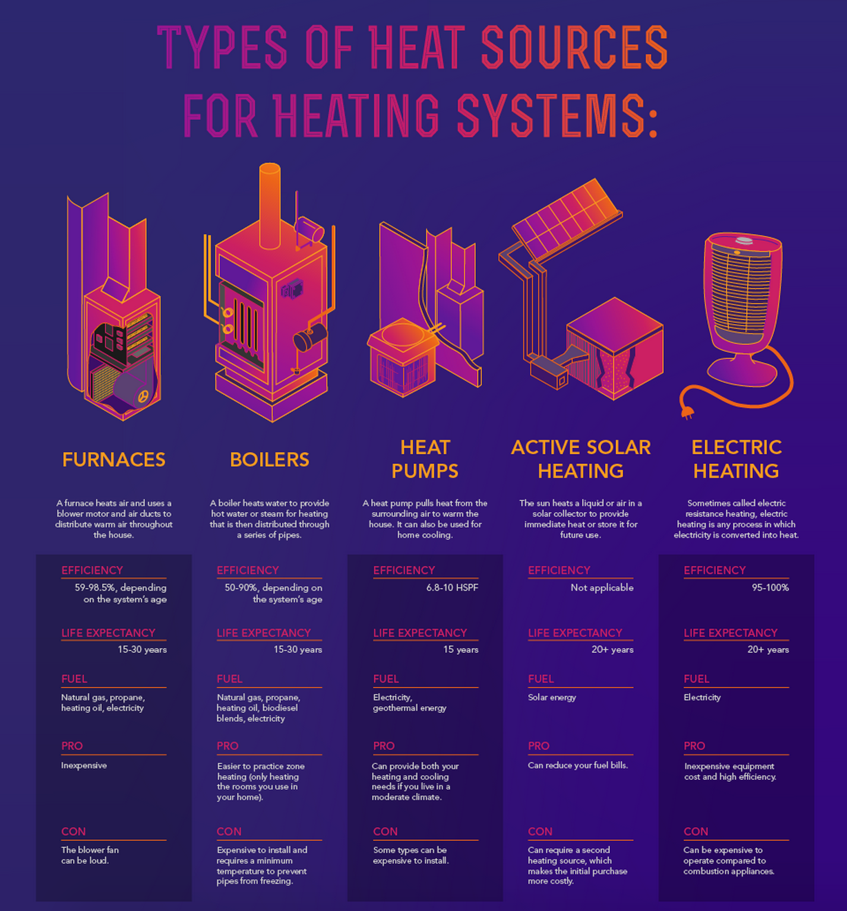 Types Of Heating Systems The Natural Gas Furnace What You