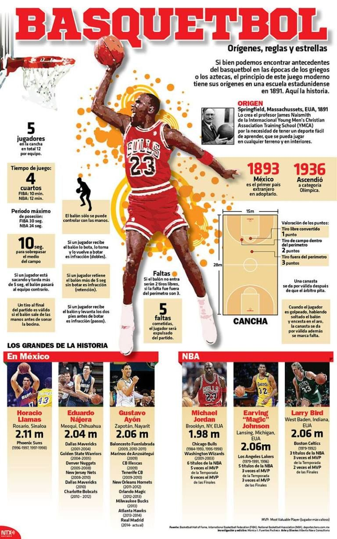 21050919 Infografia Basquetbol Origenes Reglas Y Estrellas Candidman 2 Basquet Reglas Del Basketball Basquetbol Reglas