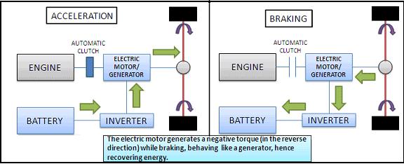 regenerative braking block diagram education skills n knowledge rh pinterest com regenerative braking system circuit diagram regenerative braking circuit diagram