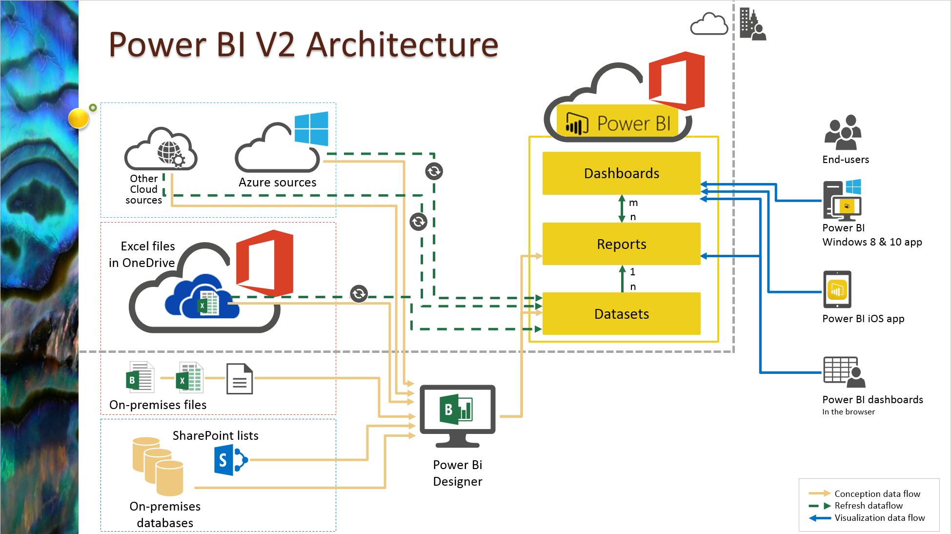 Architecture Power Bi V2