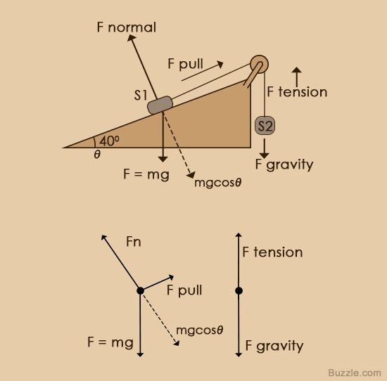 An Easy Guide to Understand Free Body Diagrams in Physics