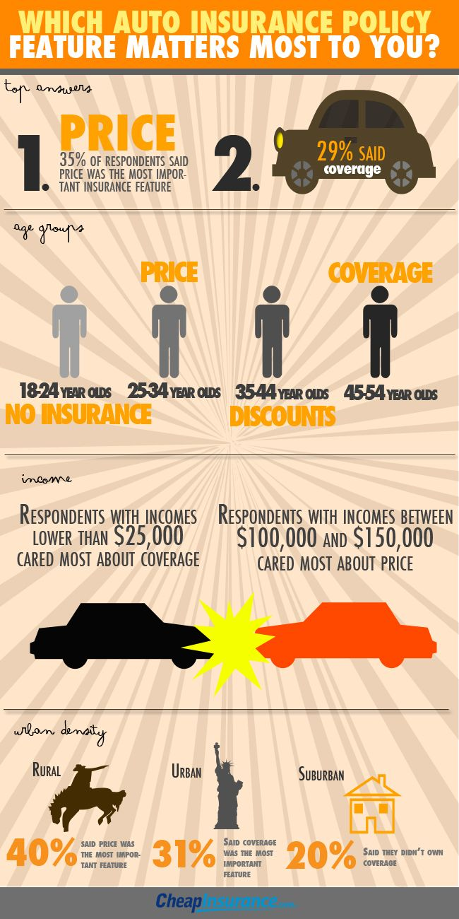 Awesome Infograhic Insurance Autoinsurance Infographic With