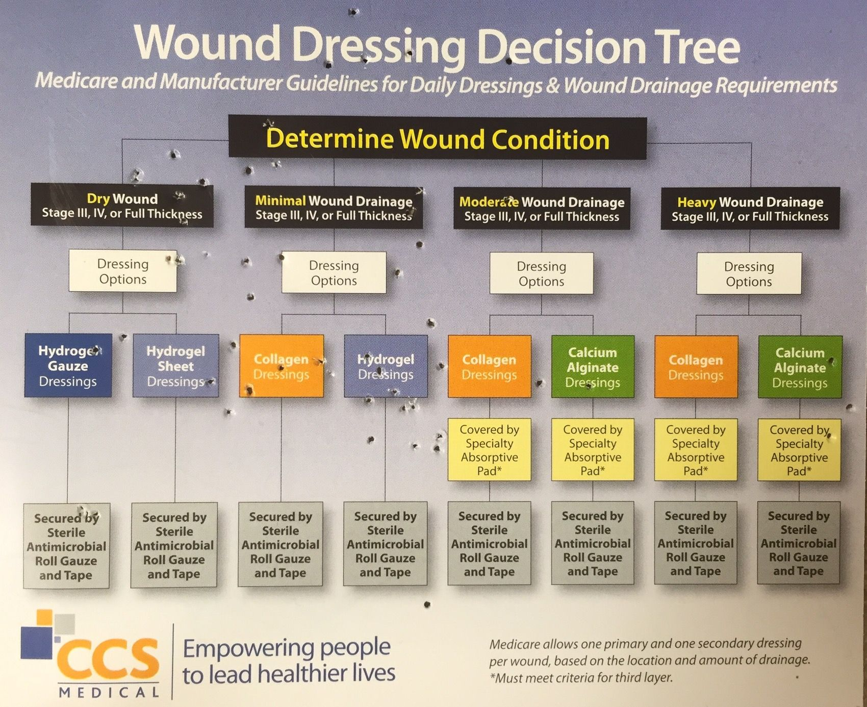 Wound care dressings nursy pinterest wound care dressings wound care dressings 1betcityfo Gallery