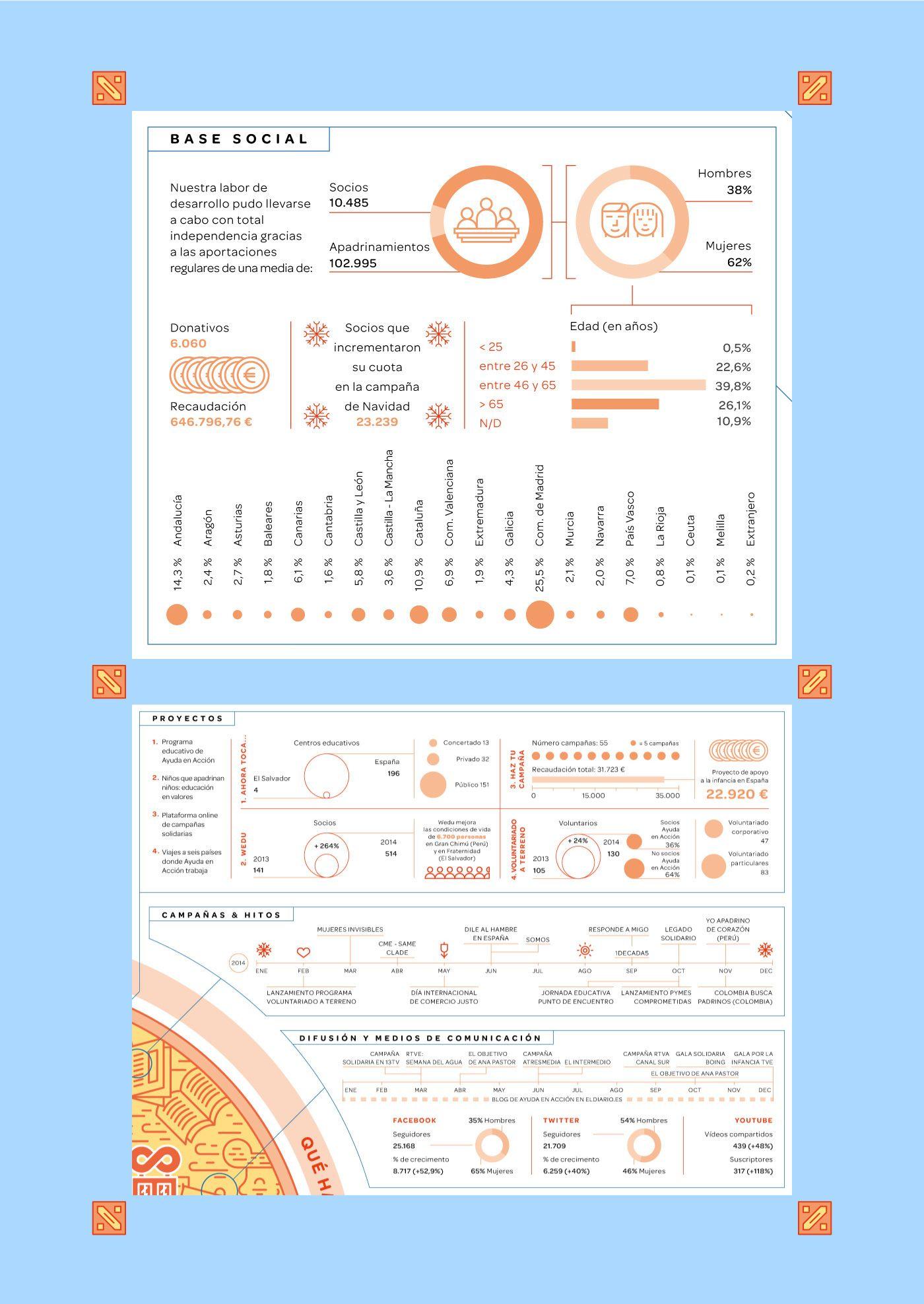 Ayuda en Acción Annual Report 2014 on Behance