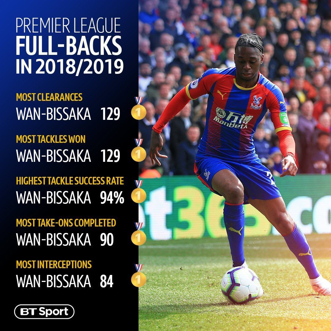 Man United new signing Aaron Wan Bissaka Stats in 2018/19