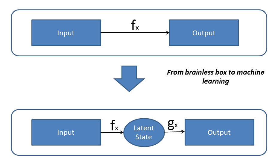Introduction to Artificial Neural Network : Simplified