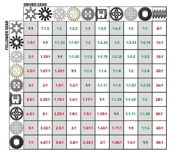 LEGO gear ratios table | LEGO Techniques | Pinterest ...
