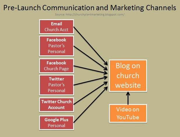 Church Plant PreLaunch Communication And Marketing Plan  Online